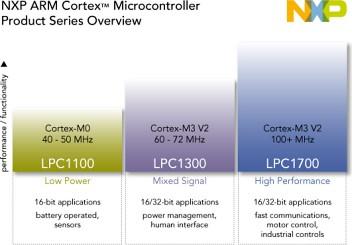 LPC1000 - wykres