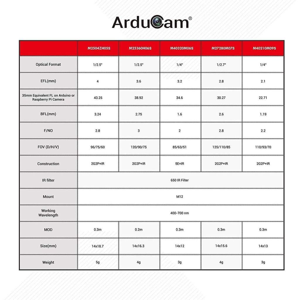 Znalezione obrazy dla zapytania Arducam Low Distortion M12 mount camera lens kit